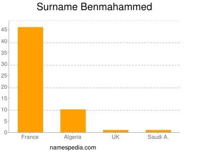 Surname Benmahammed
