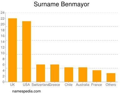 Surname Benmayor