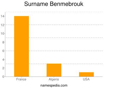 Surname Benmebrouk