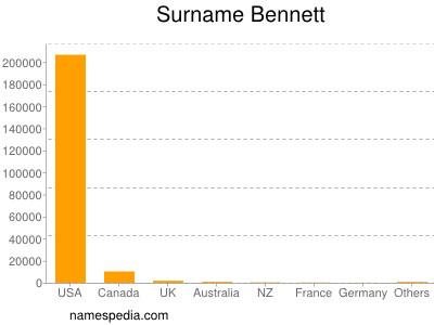 Surname Bennett