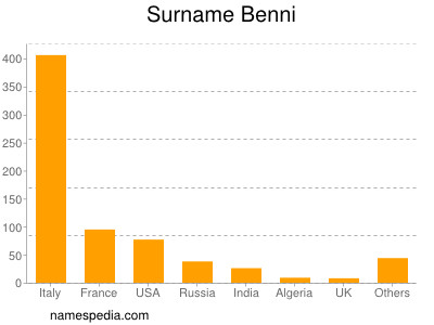 Surname Benni