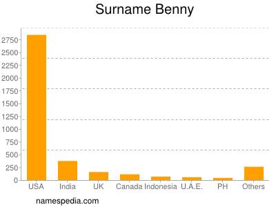 Surname Benny