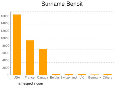 Surname Benoit