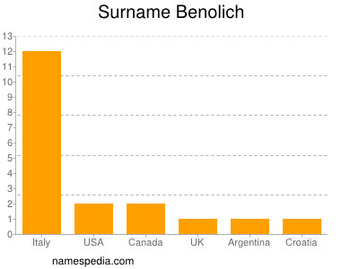 Surname Benolich