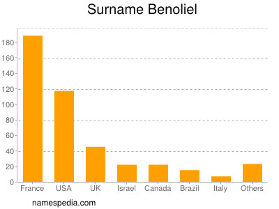 Surname Benoliel