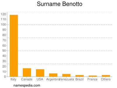 Surname Benotto