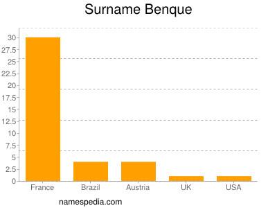Surname Benque