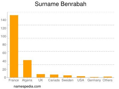 Surname Benrabah