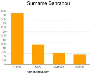 Surname Benrahou