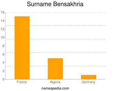Surname Bensakhria