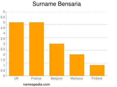Surname Bensaria