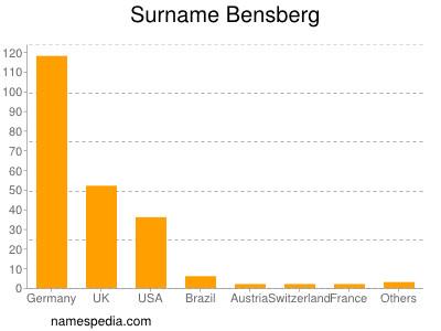 Surname Bensberg