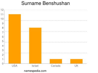 Surname Benshushan