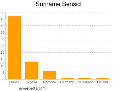 Surname Bensid