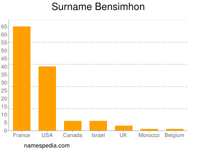 Surname Bensimhon