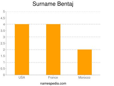 Surname Bentaj