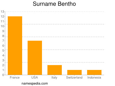 Surname Bentho