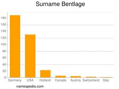 Surname Bentlage