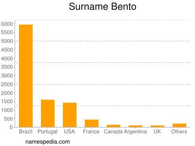Surname Bento