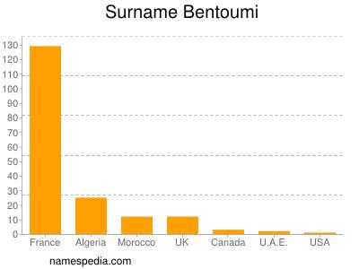 Surname Bentoumi