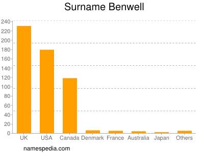 Familiennamen Benwell