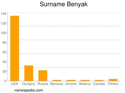 Familiennamen Benyak