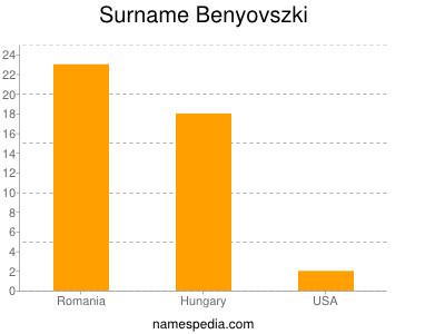 Familiennamen Benyovszki