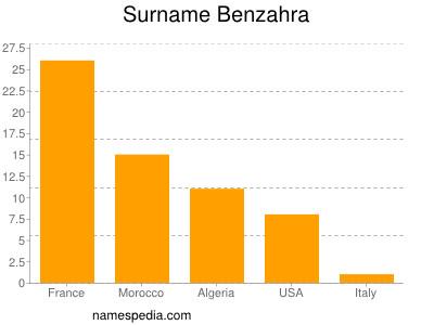 Familiennamen Benzahra