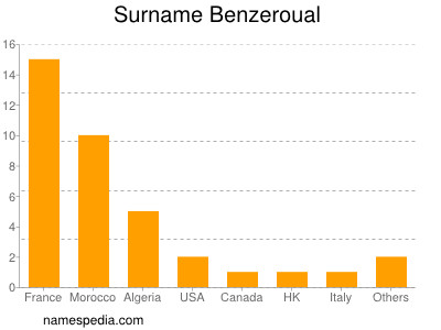 Familiennamen Benzeroual