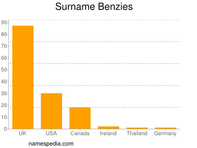 Surname Benzies