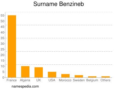 Familiennamen Benzineb