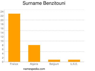 Surname Benzitouni