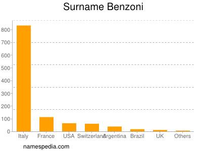Surname Benzoni