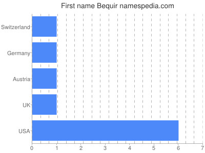 Given name Bequir