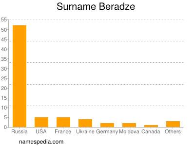 Surname Beradze