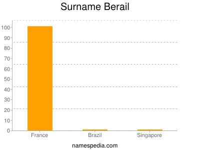 Surname Berail