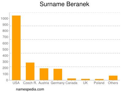 Surname Beranek