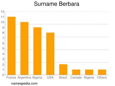 Surname Berbara