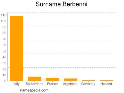 - Berbenni_surname