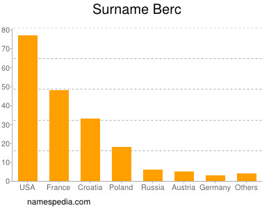 Surname Berc