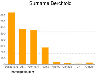 Surname Berchtold