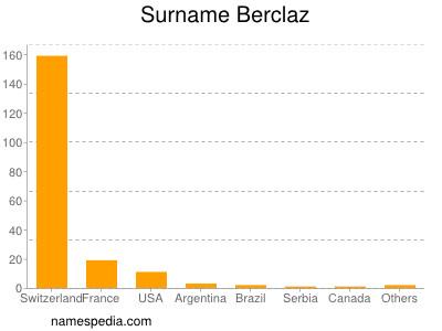 Surname Berclaz