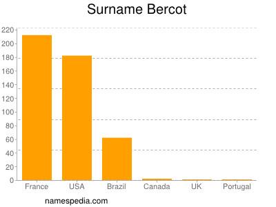 Surname Bercot