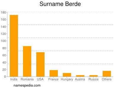 Surname Berde