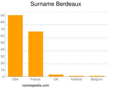 Surname Berdeaux