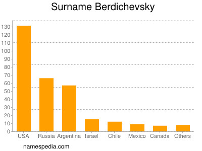 Surname Berdichevsky