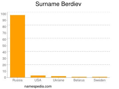 Surname Berdiev