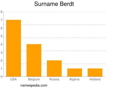 Surname Berdt