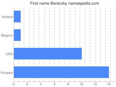 Given name Bereczky