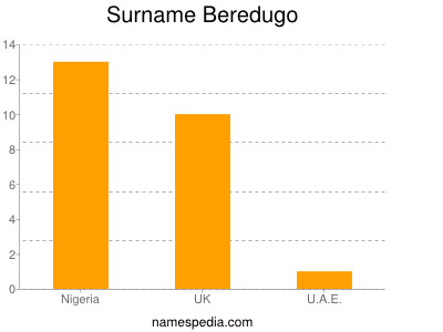 Surname Beredugo
